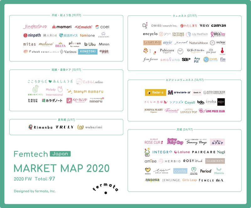 fermata株式会社が発表している国内フェムテクマーケットマップも見てみましょう。