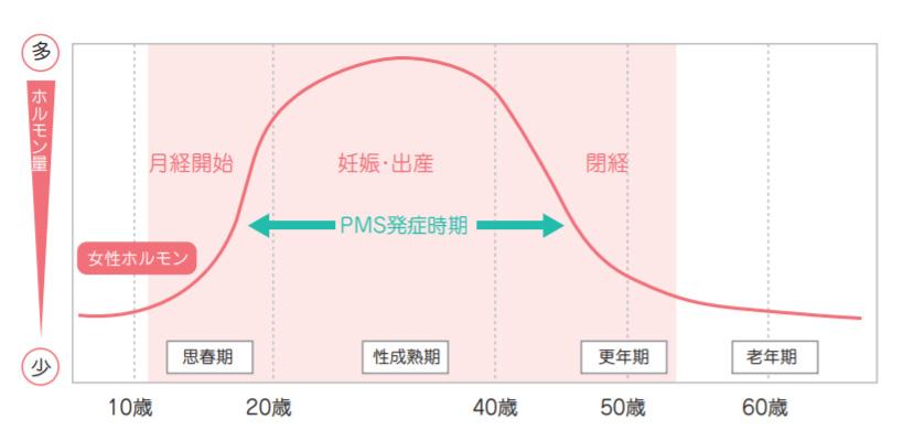 PMSが現れる割合は? 症状が多く見られる年代は?